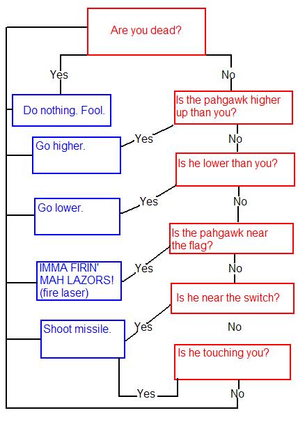 The basic flowchart.